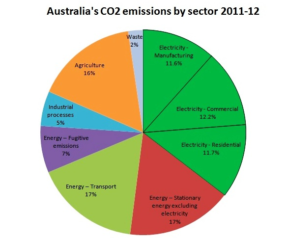 Figure 4 - Sources of Australia's Greenhouse gas emissions.