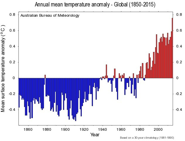 Figure 2 - Worldwide temperature anomaly through to 2015