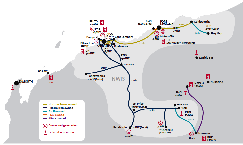 North West Interconnected System