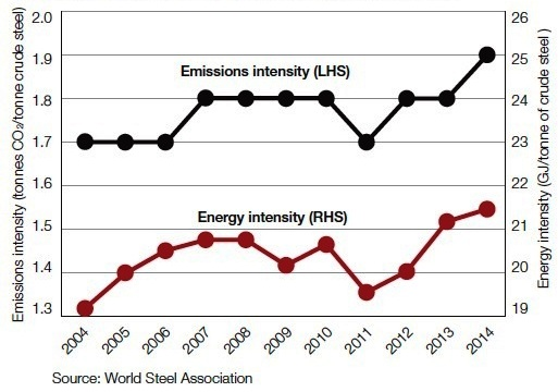 Figure 1 - Steel Industry emissions and energy use