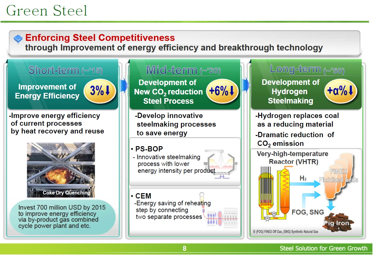 Figure 3 - POSCO's 2013 time frame to low emissions steel making