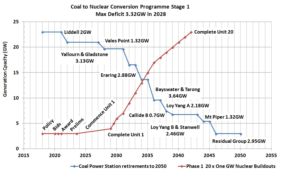 Coal to Nuclear Program for australia