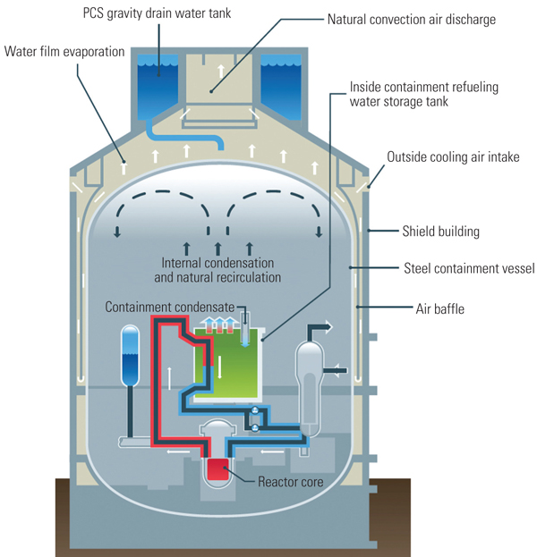 Figure 2 - Westinghouse AP 1000 passive safety system schematic