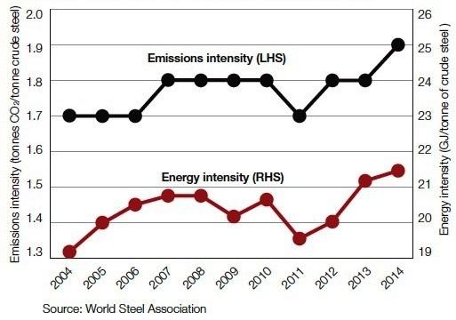 Figure 1 - Steel Industry emissions and energy use