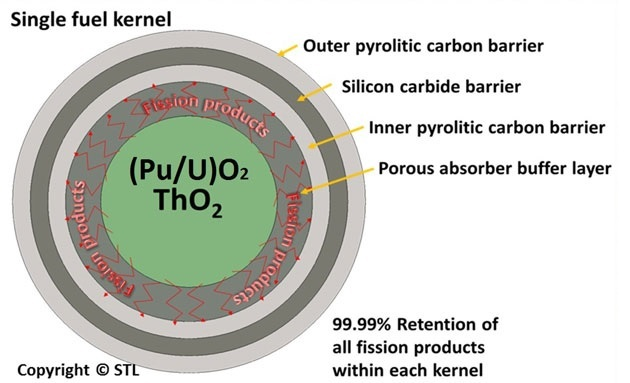 Figure 5 - Single nuclear fuel kernel