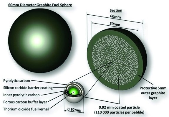 Figure 6 - Graphite Fuel Sphere