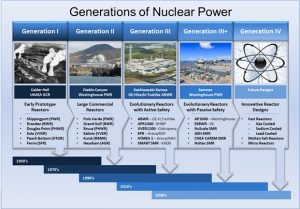 Evolution of Nuclear Power Plants