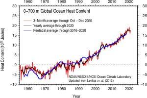 0-700m Global Heat Content